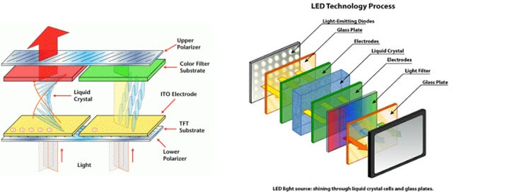Lcd And Led Laptop Screens