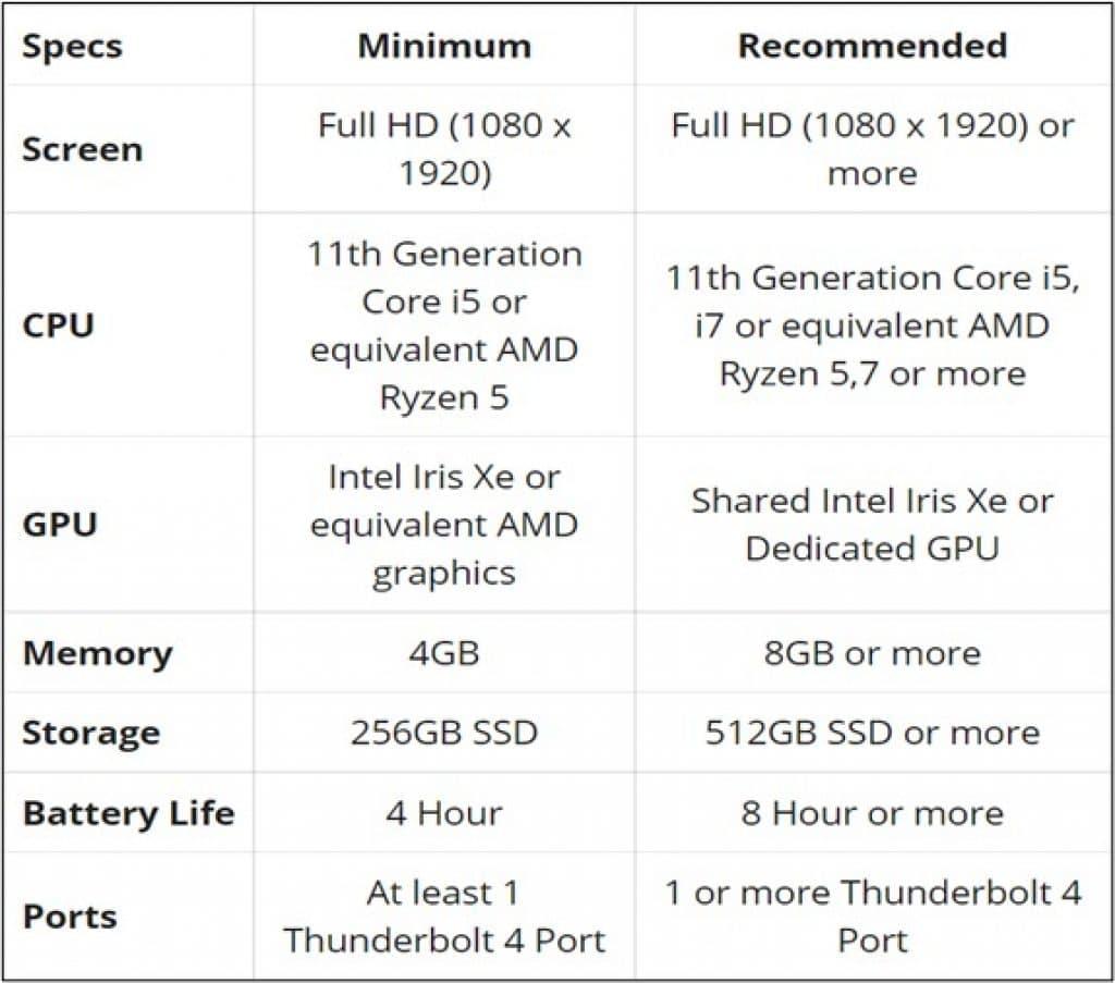Proper Thunderbolt 4 Laptop